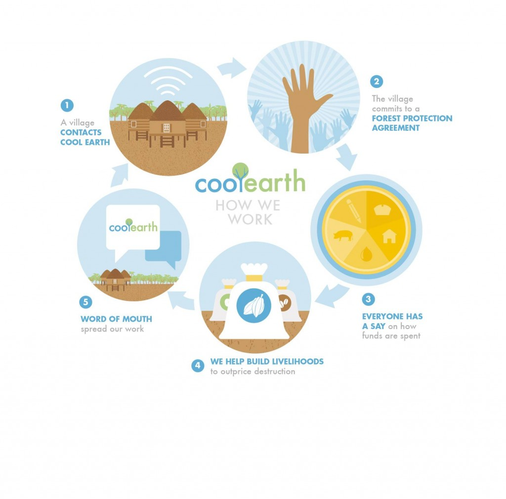 Cool-Earth-Infographics